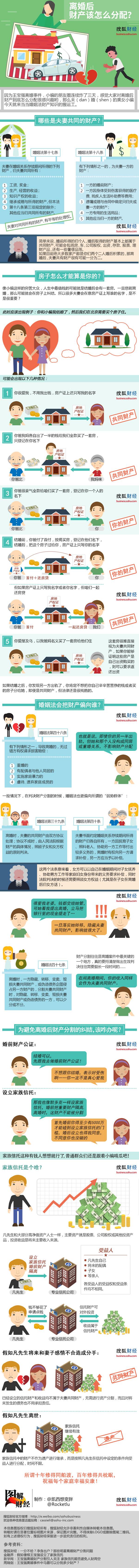 离婚后财产该怎么分配 - 好运来房產袁维涛 - 建湖县好运来房产13092110009