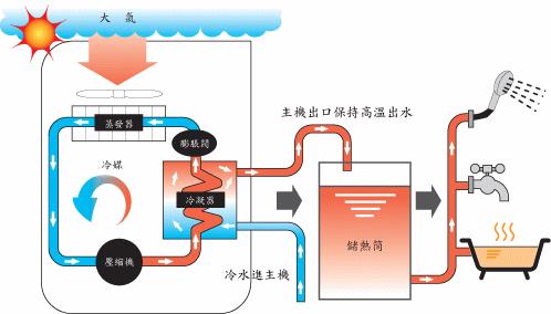 起到制冷作用,这就是地源热泵空调工作的原理和过程.