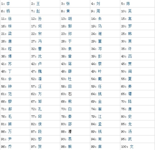 我国户籍人口姓氏排行榜杨姓排几位
