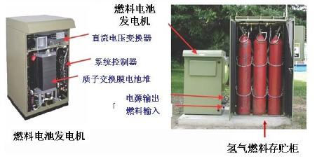 图3通信用氢燃料电池供电系统