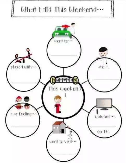 学会运用思维导图,让孩子将来学习不费力!图片