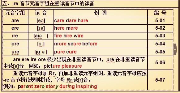 英语单词在拼读时26个英文字母分别对应的音标是什么 有哪些字母在