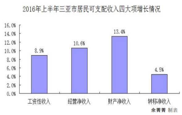 上半年人均可支配收入是什么意思_人均可支配收入
