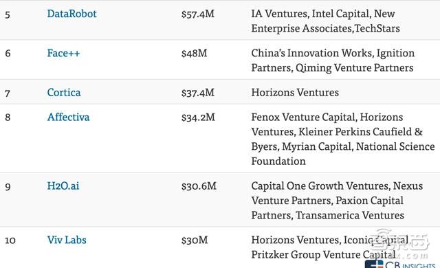 买买买!苹果谷歌等科技巨头们掀起人工智能收购竞赛