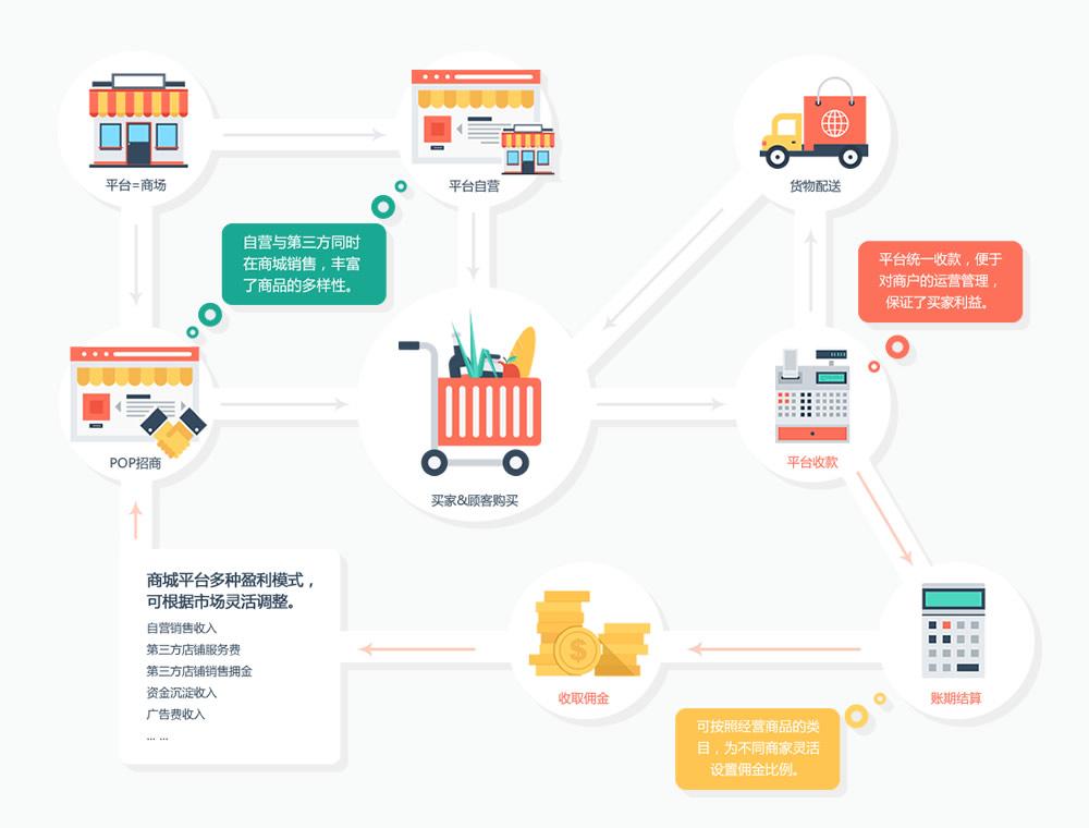 平台店铺统计 站点seo优化 由于篇幅的关系,shopnc b2b2c商城系统文字