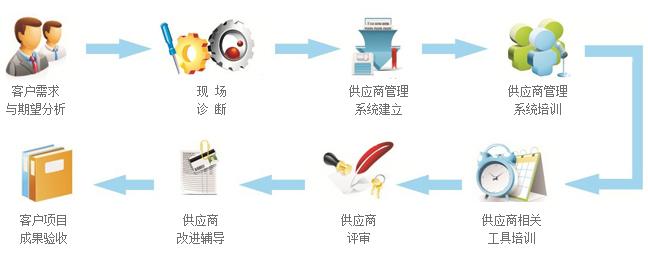 企业纽带线:供应链管理:如何控制供应商质量