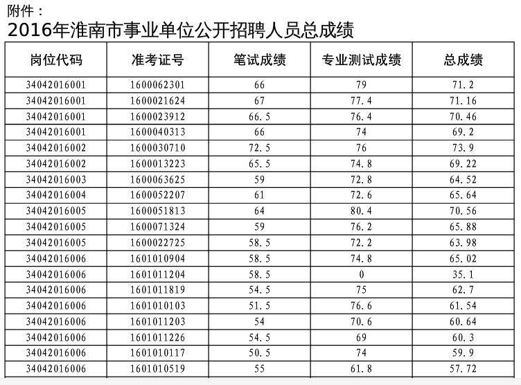 2016淮南事业单位招聘总成绩公示_淮南人事考试网