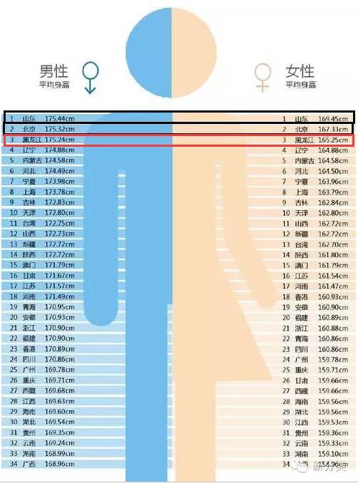 黑龙江人均身高_黑龙江科技大学