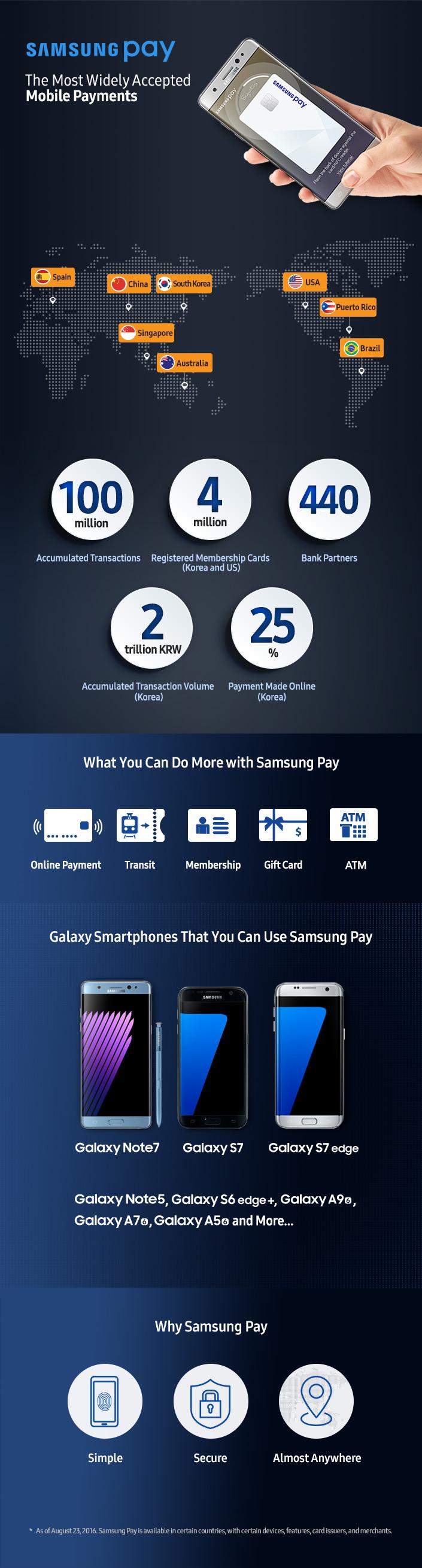 Samsung Pay一周年晒成绩:全球交易笔数接近1亿的照片