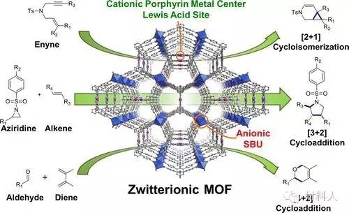 M JACS等金属有机框架 MOF 材料最新研究进展精选