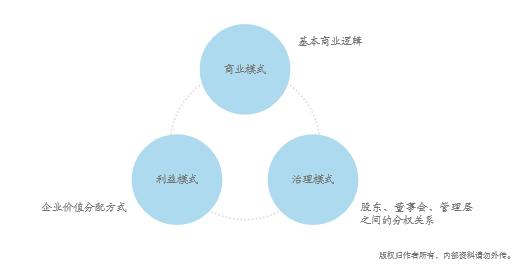互联网 时代企业顶层设计经典案例图片