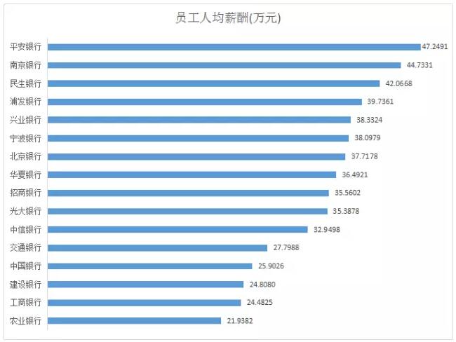 薪酬结构_上市银行人均薪酬