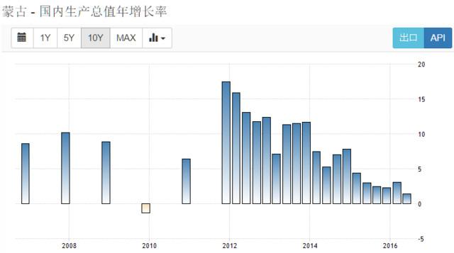 外蒙古gdp_蒙古国的经济是怎样走向衰退的