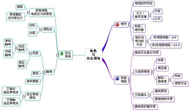 【干货汇编】初三物理易错知识点+思维导图