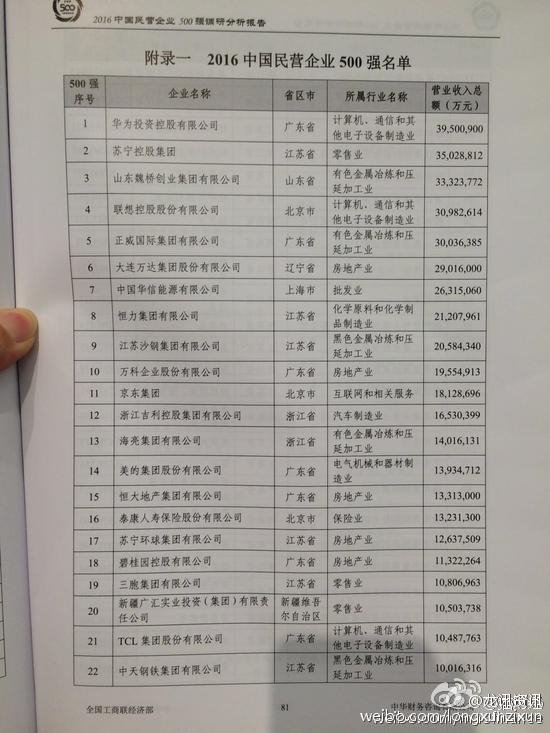 中国民营企业500强出炉:华为超联想夺冠的照片 - 2