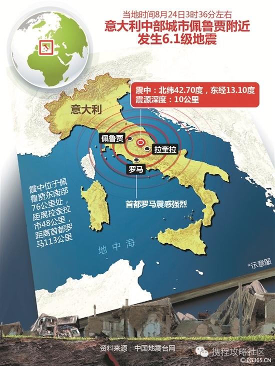 紧急!意大利和缅甸先后发生6级以上地震!