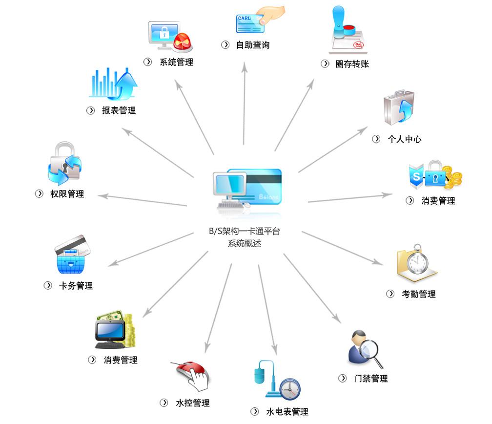 易科士b/s架构校园一卡通应用系统网络结构图