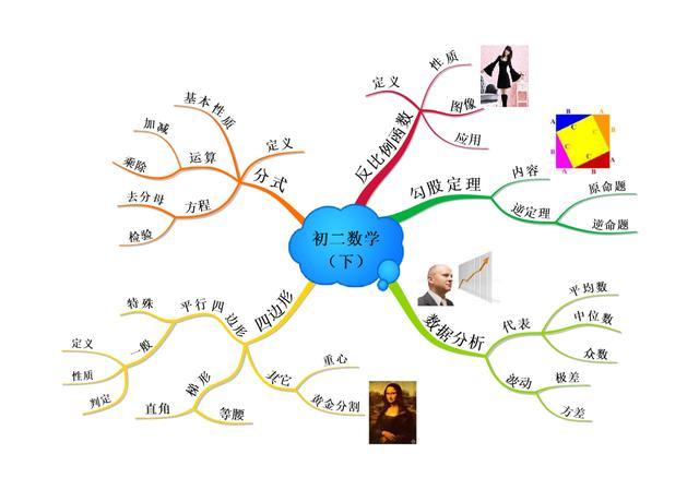 数学各个阶段的思维导图,让大家在学习的时候,对知识点的结构和框架