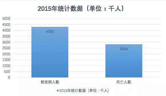 2015中国癌症统计数据:发病率上升,死亡率下降