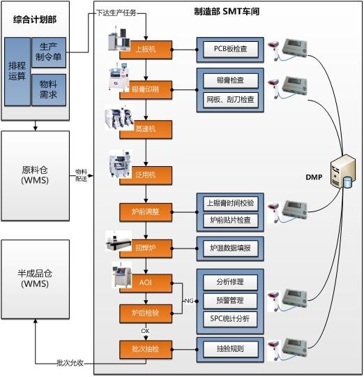 生产车间现场冲压模具管理软件开发