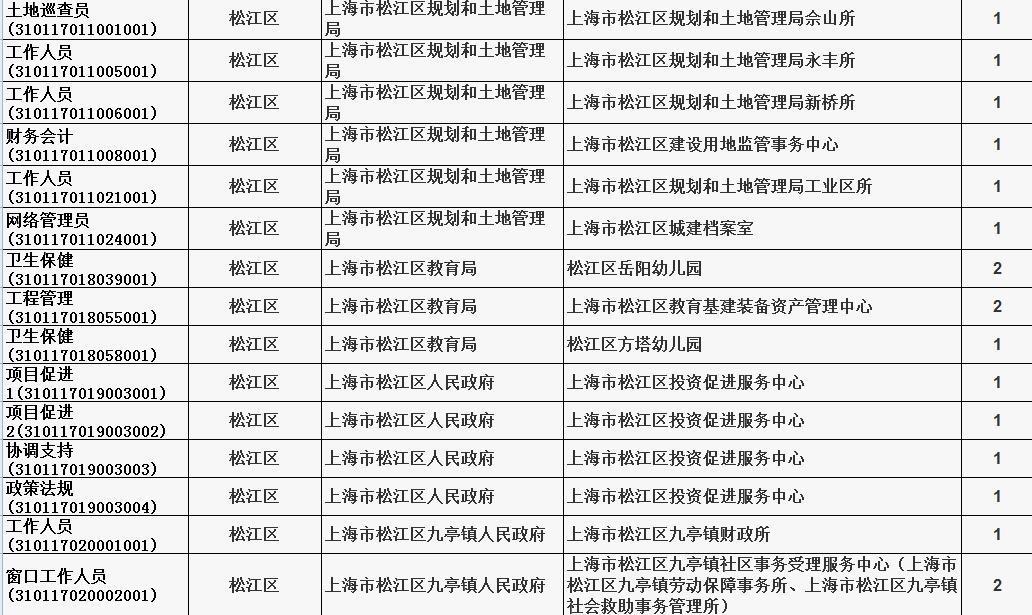 松江区人口2016_1909713人 松江区人口普查数据公布