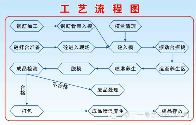 工艺流程图图片