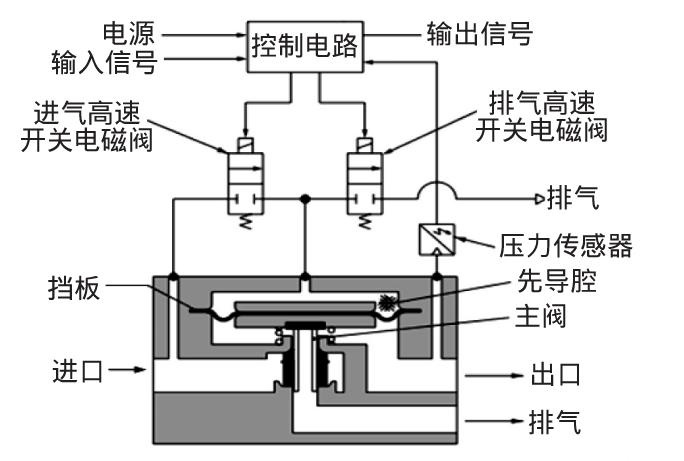 其电控调压装置由进,排气调整开关电磁阀,压力检测传感器和控制电路图片