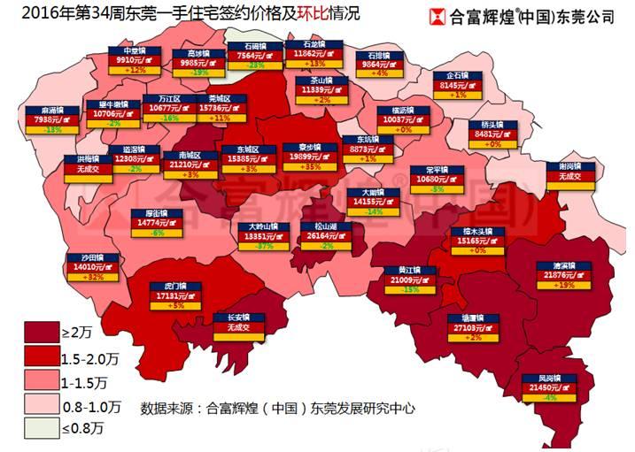 东莞房价一片红,上周住宅成交均价高达15623元/平米!图片