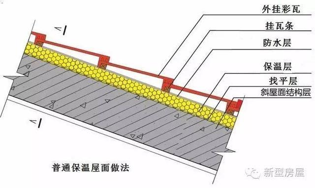 二,倒置式保温屋面图片