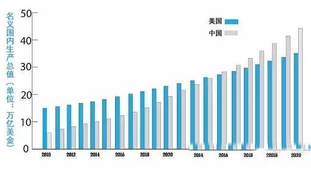 gdp超美国_中国的省份分两种,留不住人的和轰不走人的 小巴侃经济