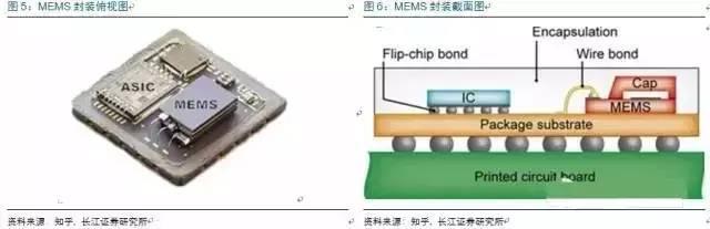 科技 正文  mems传感器:硅麦克风,陀螺仪,加速度器,磁力计,组合传感器