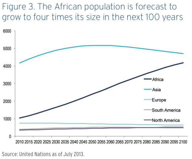 非洲人口增长_三个数字,三问非洲人口增长