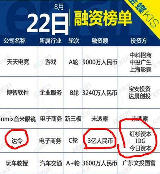 还在讨论鹿晗片酬1个亿?身为董事的他已拿3亿融资
