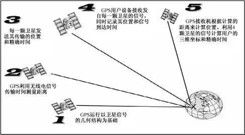 gps工作原理图片