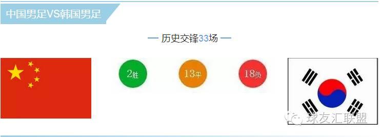 中国男足VS韩国男足对战记录