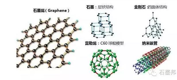 石墨烯是碳的多种形态中的基本结构