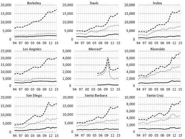 【2016加州大学留学录取数据报告】这10所一流公立大学究竟录取了什么学生?图4