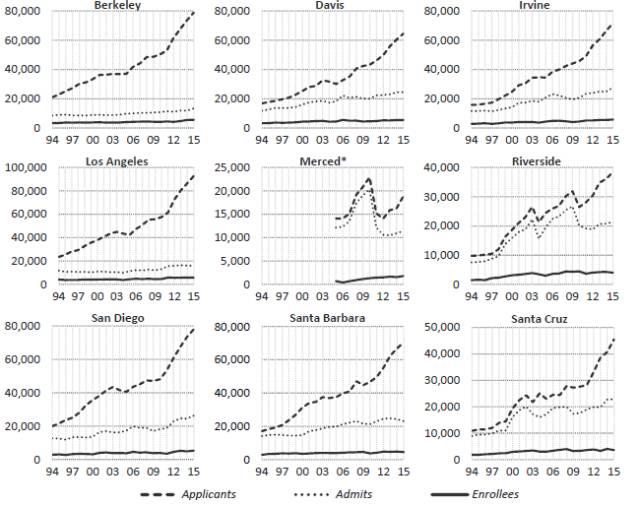 【2016加州大学留学录取数据报告】这10所一流公立大学究竟录取了什么学生?图2