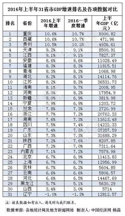 通川区2020gdp全省排名_全省上半年GDP排行出炉 快来看看广安排第几