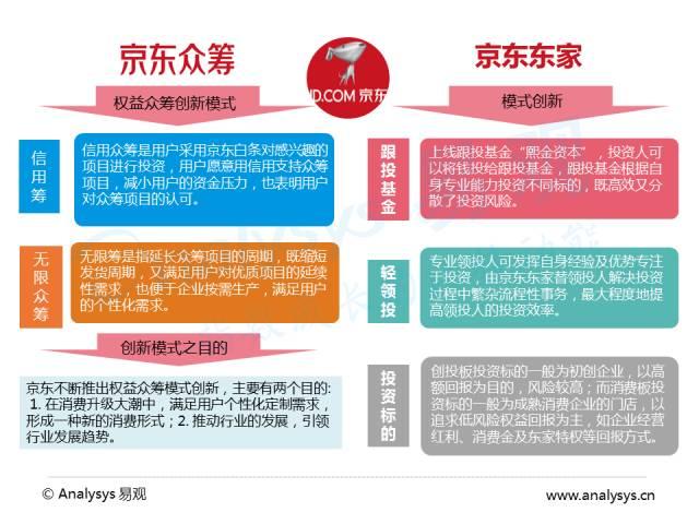 京东众筹运作流程及盈利模式分析图片