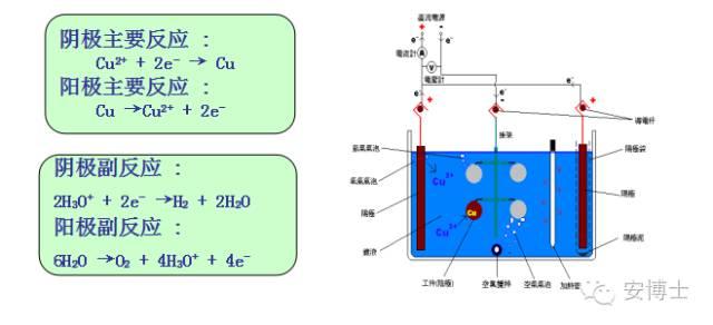 电镀是什么原理_电镀原理简图
