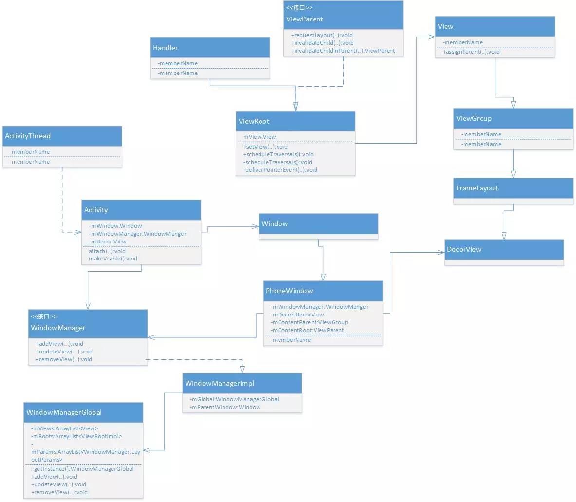 公司人员架构图