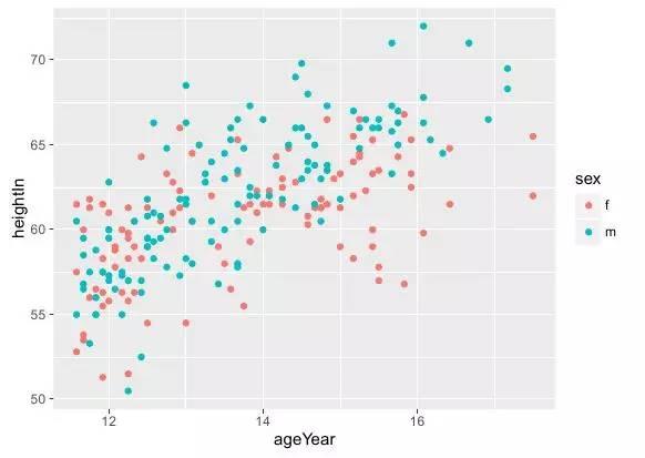 #数据可视##高阶v数据#Rggplot2绘制散点图(绘制资源直方图图片