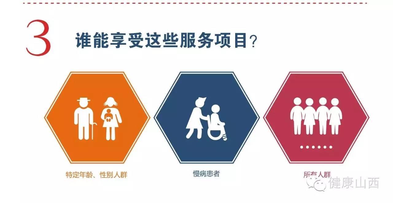 图解:认识国家基本公共卫生服务图片