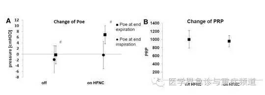 高流量鼻导管究竟能否产生气道正压?