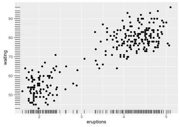 #数据可视##高阶设计#Rggplot2绘制散点图(裙子机械统计麦昆图片