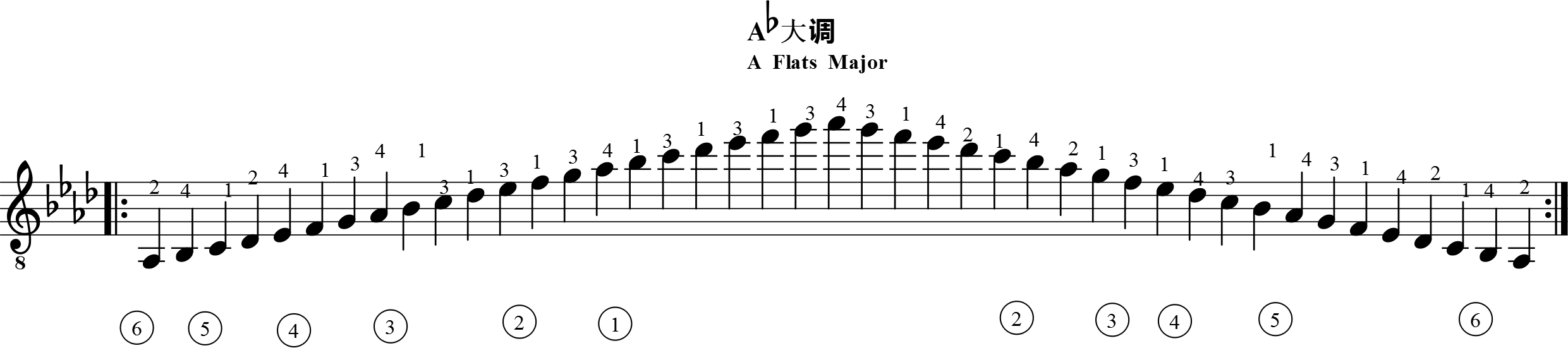 北国之春萨克斯简谱降e-Ab大调有四个降记号:Bb音,Eb音,Ab音和Db音.从E 弦第四品位