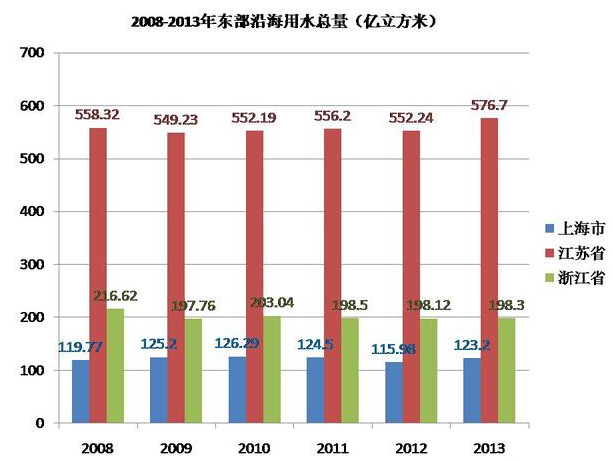 东部地区经济总量占全国的比例_东部地区经济发展图片