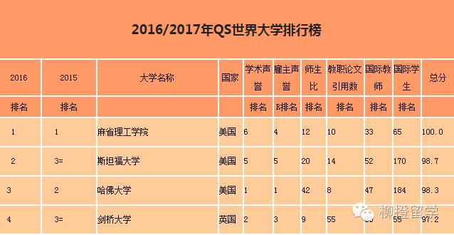 QS2016\/17世界大学排名发布,美国包揽前3名!