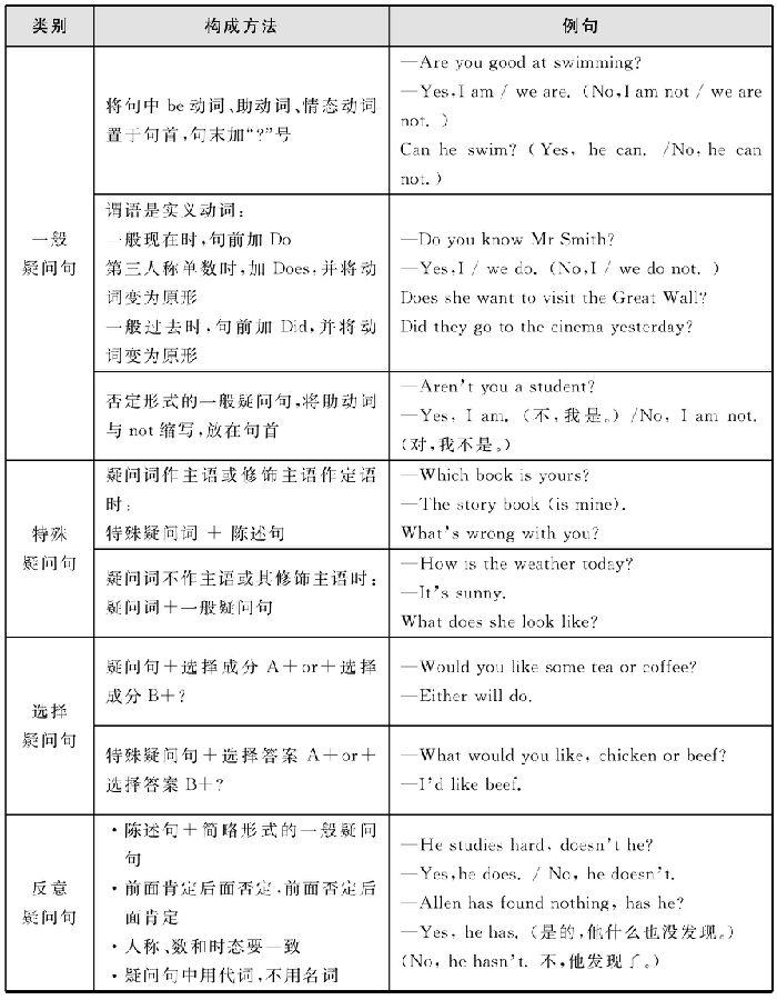 初中英语语法大全-句子的种类